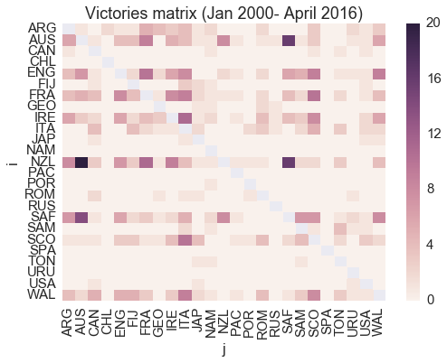2000-2016 victories matrix